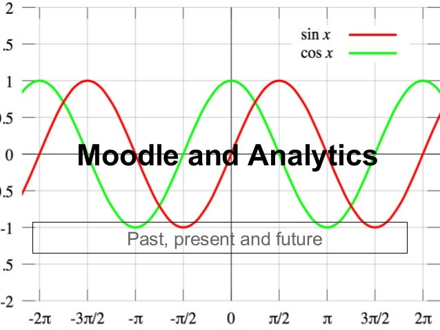 Moodle and Analytics   Past, present and future