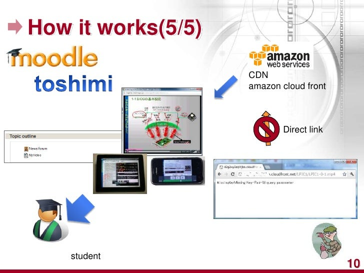 How it works(5/5)                    CDN                    amazon cloud front                            Direct link    s...