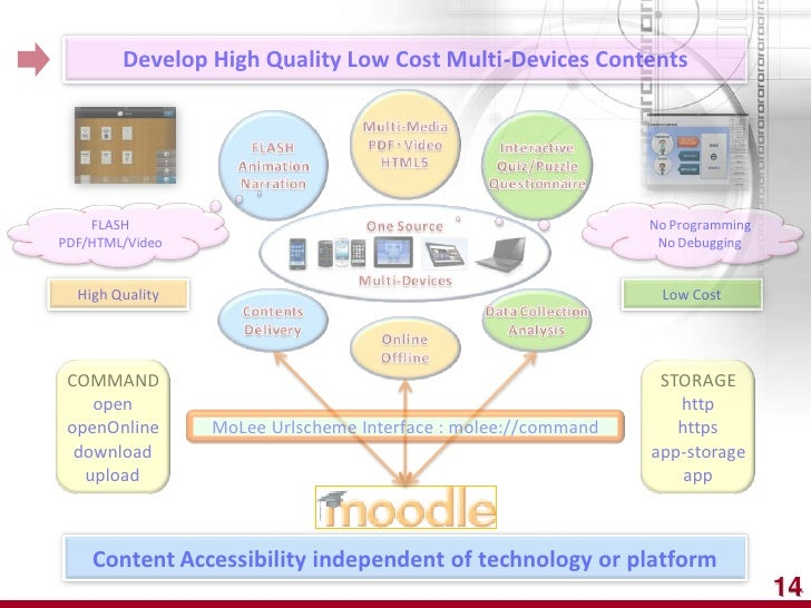 Develop High Quality Low Cost Multi-Devices Contents    FLASH                                                      No Prog...