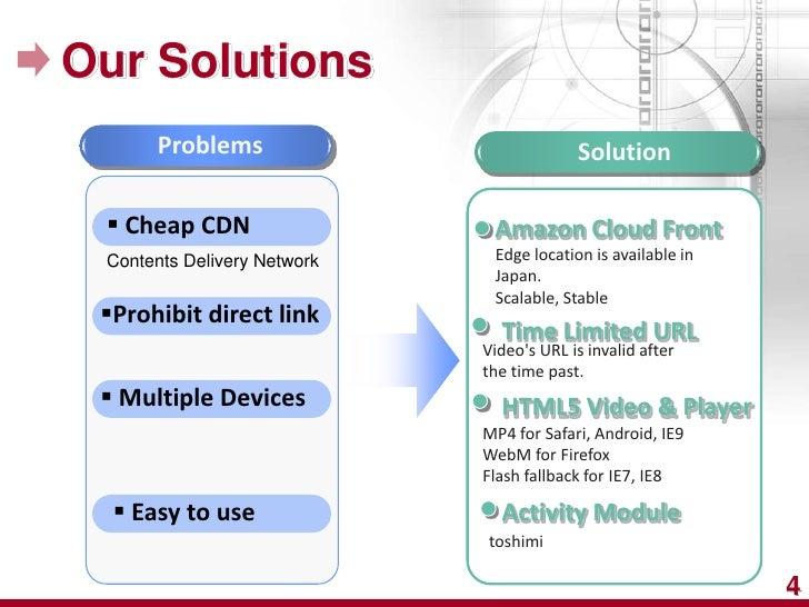 Our Solutions      Problems                            Solution  Cheap CDN                  Amazon Cloud Front Contents D...