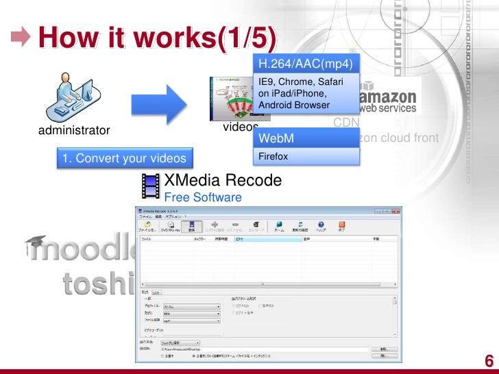 How it works(1/5)                                      H.264/AAC(mp4)                                      IE9, Chrome, Sa...