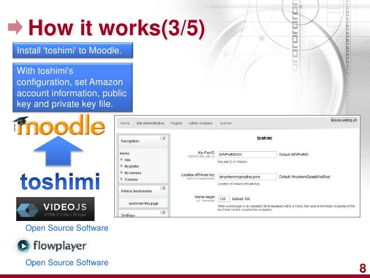 How it works(3/5)Install toshimi to Moodle.With toshimisconfiguration, set Amazonaccount information, publickey and privat...