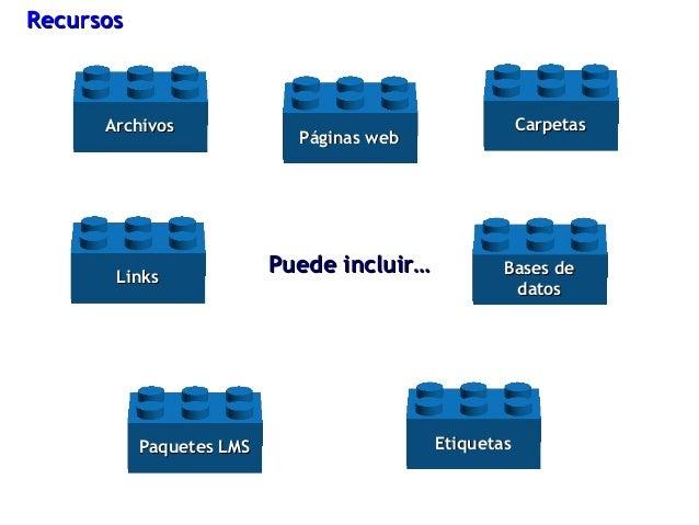 Puede incluir… Recursos Carpetas Archivos Links Páginas web Paquetes LMS Bases de datos Etiquetas