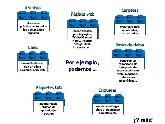 Por ejemplo, podemos … ¡Y más! hacer nuestra propia página, WYSWIG o con HTML, insertar  código, links, imágenes, etc. Pág...