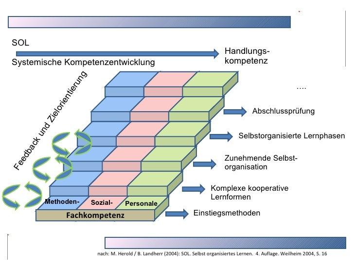 Feedback und Zielorientierung Methoden- Sozial- Personale Fachkompetenz Einstiegsmethoden Komplexe kooperative  Lernformen...