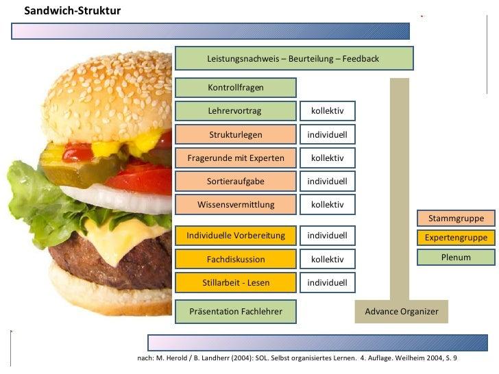 Advance Organizer Präsentation Fachlehrer Stillarbeit - Lesen Fachdiskussion Individuelle Vorbereitung Lehrervortrag  Kont...