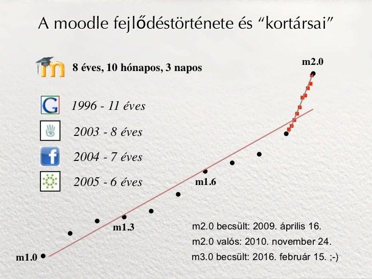 """A moodle fejlődéstörténete és """"kortársai""""                                                             m2.0           8 éve..."""