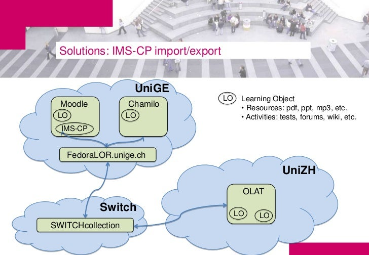 Solutions: IMS-CP import/export                    UniGE                                   LO    Learning Object  Moodle  ...