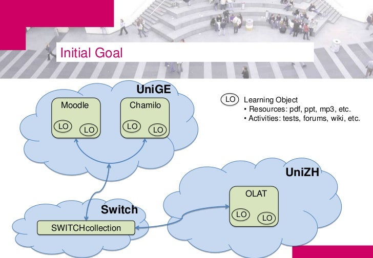 Initial Goal                    UniGE                             LO    Learning Object  Moodle           Chamilo         ...