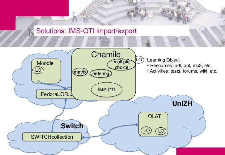 Solutions: IMS-QTI import/export                      UniGE                        Chamilo                                ...