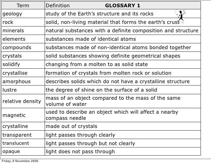 Geology for Geology dictionary