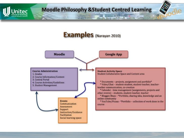 student centred educational philosophy My teaching philosophy two principles are at the heart of all that i do as a teacher first, i believe that education should be student-centered and second.