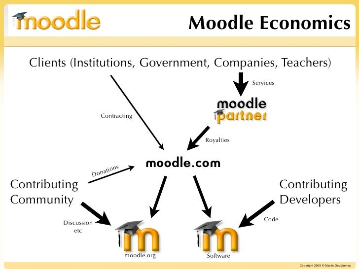 Moodle Economics    Clients (Institutions, Government, Companies, Teachers)                                               ...