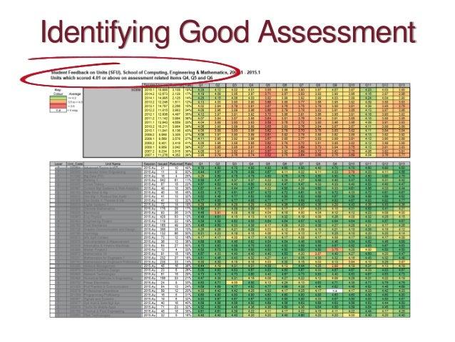 Identifying Good Assessment