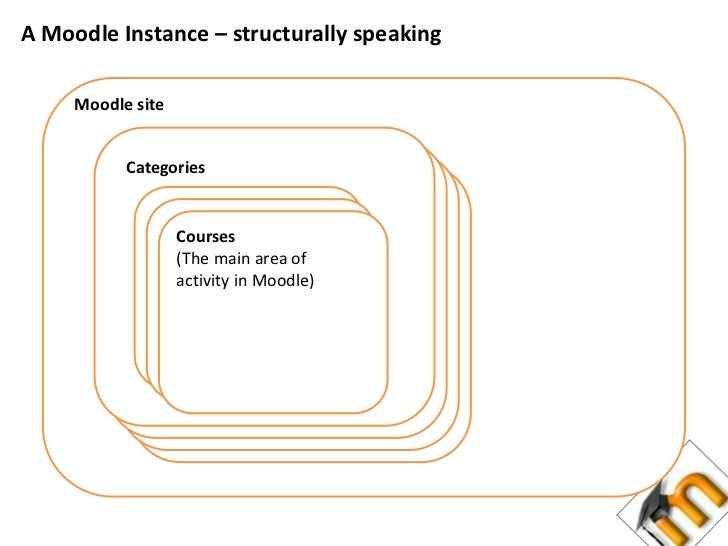 A Moodle Instance – structurally speaking<br />Moodle site<br />Categories<br />Courses<br />(The main area of activity in...