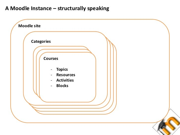 A Moodle Instance – structurally speaking<br />Moodle site<br />Categories<br />Courses<br /><ul><li>Topics