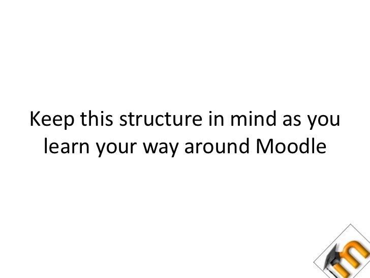 Blocks</li></li></ul><li>A Moodle Instance – structurally speaking<br />Moodle site<br />'Front Page' course<br />Categori...