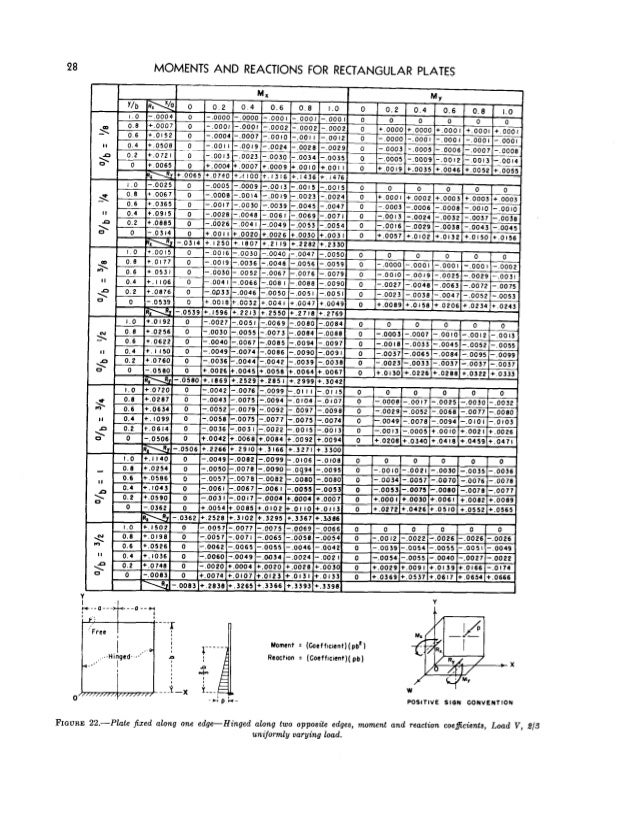 Moody diagrams plate auto electrical wiring diagram moody s charts rh slideshare net moody diagram excel moody diagram calculator ccuart Choice Image