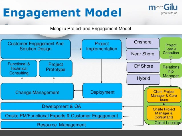 Types of project management methodologies