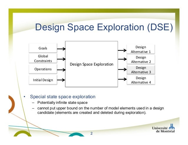 Multi objective optimization in rule based design space for What is space design