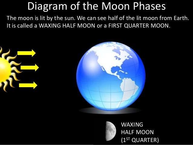 Last Quarter Moon Diagram Wiring Circuit