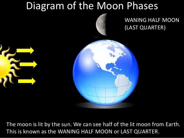 Last Quarter Moon Diagram Block And Schematic Diagrams