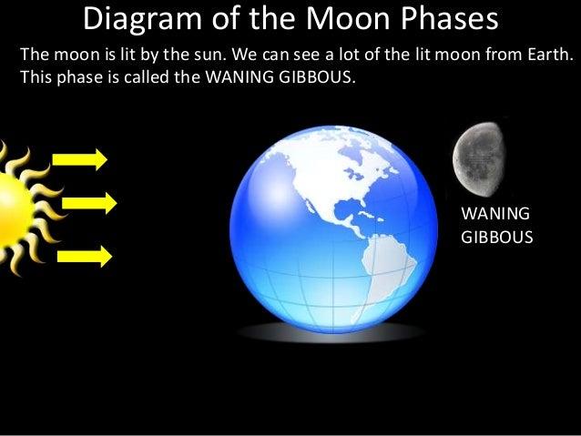 Waning gibbous diagram