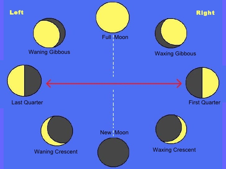 Waxing Crescent First Quarter Waxing Gibbous  Right Waning Gibbous  Last Quarter Left Waning Crescent  New  Moon Full  Moon