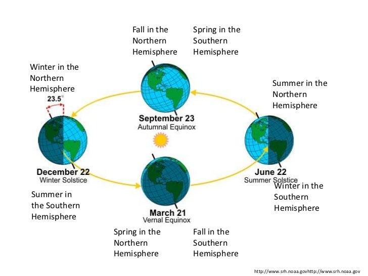 Moon and earth cycles (teach)