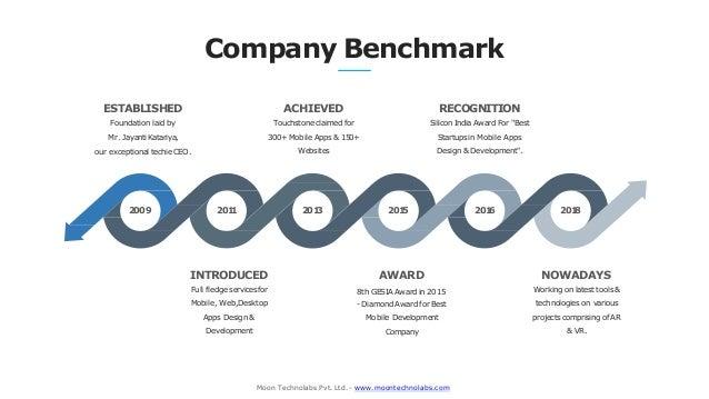 Company Benchmark ESTABLISHED Foundation laid by Mr. JayantiKatariya, our exceptional techieCEO. Moon Technolabs Pvt. Ltd....