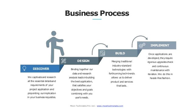 Business Process DISCOVER Moon Technolabs Pvt. Ltd. - www.moontechnolabs.com We captivateand research all the essential de...