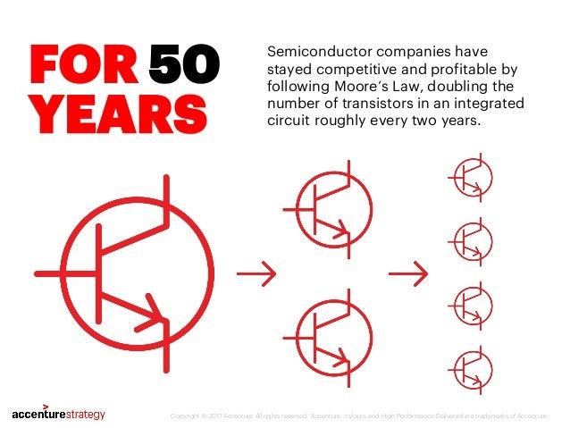 Moore… or Less? Slide 2
