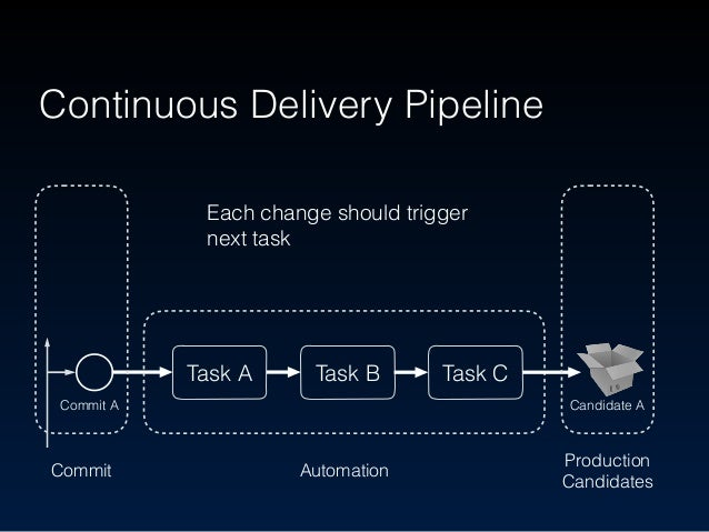 Continuous Delivery Pipeline Task A Task B Task C Commit Automation Production Candidates Commit A Candidate A Each chang...