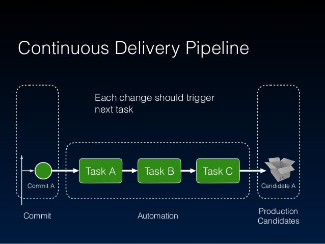 Continuous Delivery Pipeline Task A Task B Task C Commit Automation Production Candidates Task A Task B Task C Commit A C...