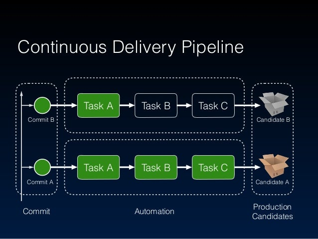 Continuous Delivery Pipeline Commit Automation Production Candidates Task A Task B Task C Commit B Candidate B Someone sh...