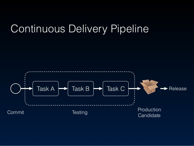 Pull request should be reviewed by senior developers DON'T merge it without code review Pre Commit of CD pipeline