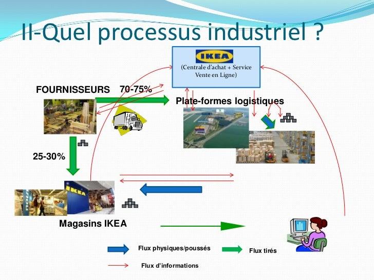 Organisation d 39 un processus industriel logistique le cas ikea - Ikea achat en ligne ...