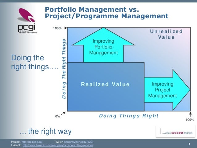 portfolio management and investment decision