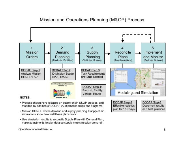 M&OP Demand and Supply Planning Templates