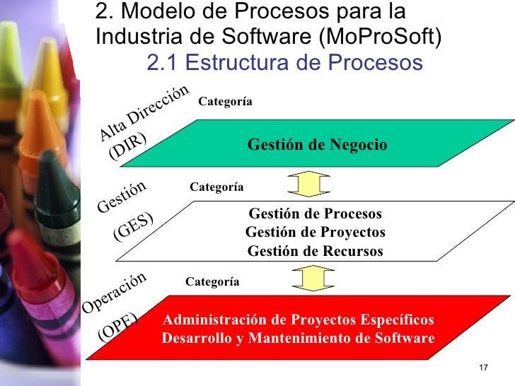 2. Modelo de Procesos para la Industria de Software (MoProSoft) 2.1 Estructura de Procesos Gestión de Negocio Gestión de P...