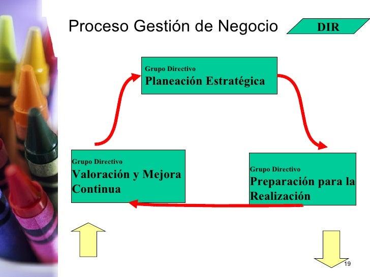 Proceso Gestión de Negocio Grupo Directivo Planeación Estratégica Grupo Directivo Preparación para la Realización Grupo Di...