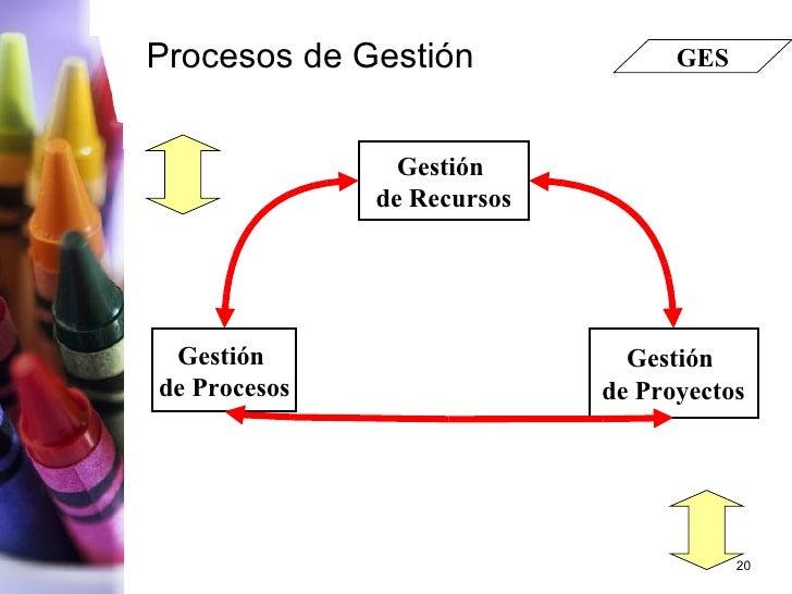 Procesos de Gestión Gestión  de Recursos Gestión  de Proyectos Gestión  de Procesos GES