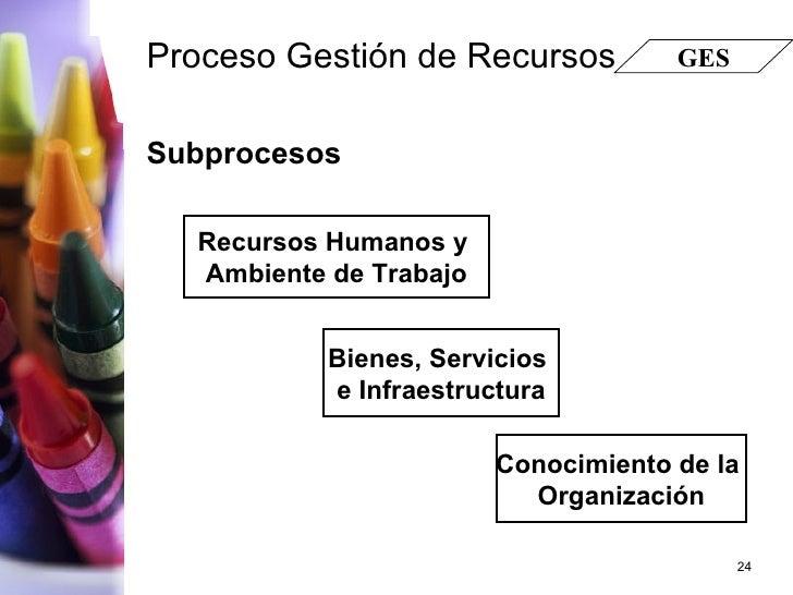 Proceso Gestión de Recursos <ul><li>Subprocesos </li></ul>GES Recursos Humanos y  Ambiente de Trabajo Conocimiento de la  ...