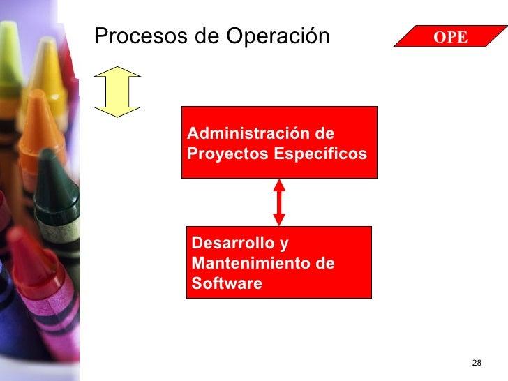 Procesos de Operación Administración de  Proyectos Específicos Desarrollo y  Mantenimiento de  Software OPE