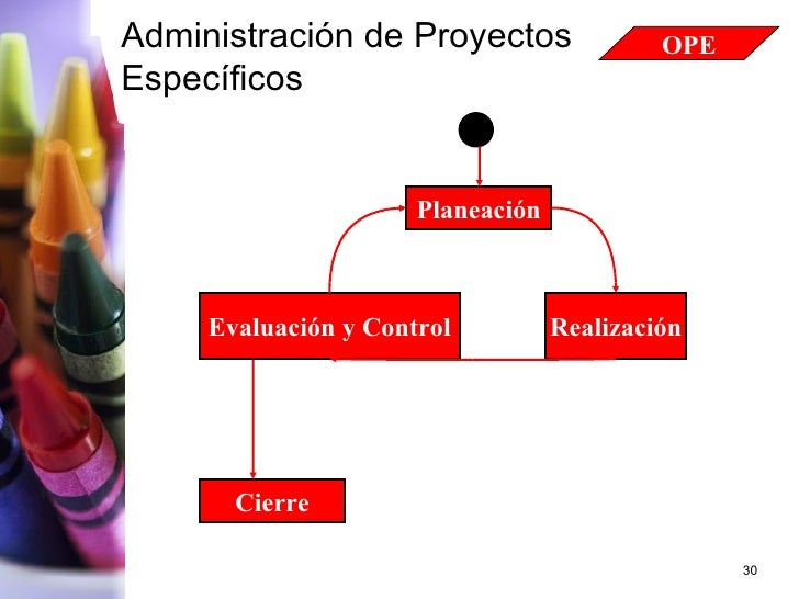 Planeación Realización Evaluación y Control Cierre Administración de Proyectos Específicos OPE