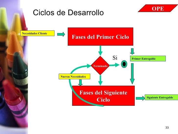 Ciclos de Desarrollo No Fases del Primer Ciclo Primer Entregable Fases del Siguiente Ciclo Necesidades Cliente Terminado S...