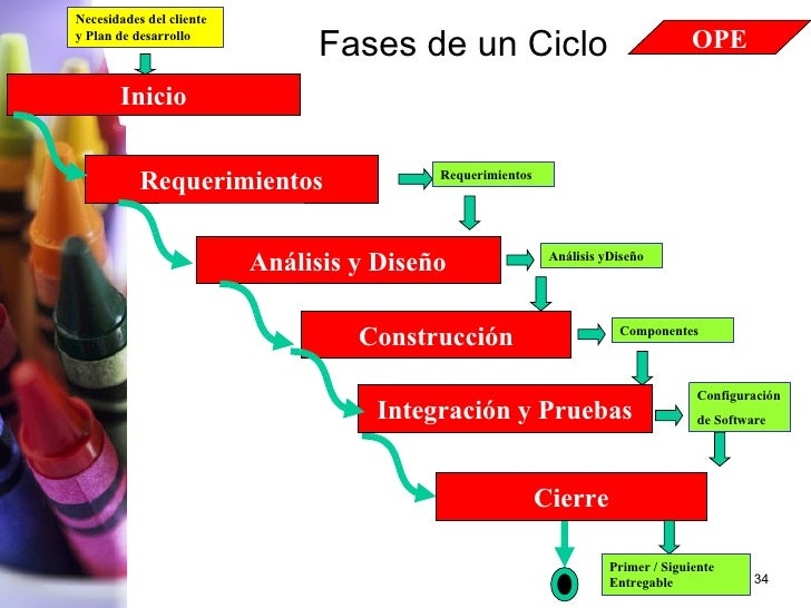 Fases de un Ciclo Requerimientos Necesidades del cliente y Plan de desarrollo Análisis y Diseño Construcción Cierre Requer...