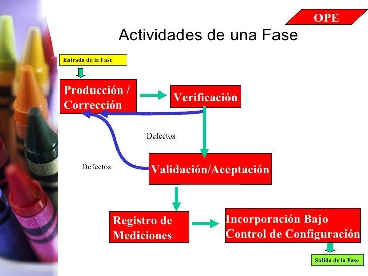 Actividades de una Fase Producción / Corrección Entrada de la Fase Verificación Validación/Aceptación Salida de la Fase In...