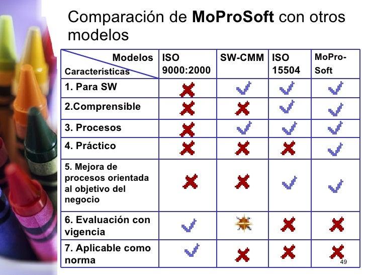 Comparación de  MoProSoft  con otros modelos 7. Aplicable como norma 6. Evaluación con vigencia 5. Mejora de procesos orie...