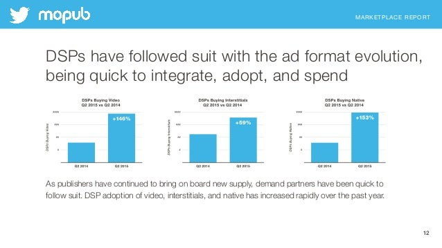 MARKETPLACE REPORT 12 DSPs have followed suit with the ad format evolution, being quick to integrate, adopt, and spend As ...